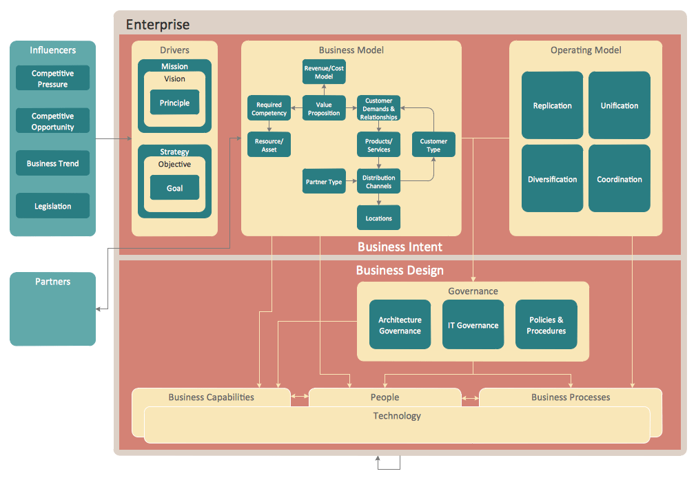free tool to draw architecture diagram speaker how it works typical diagrams devops cloud native in system design