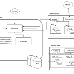 How To Draw A System Architecture Diagram Browning Bolt Parts Typical Diagrams Devops Cloud Native In Design