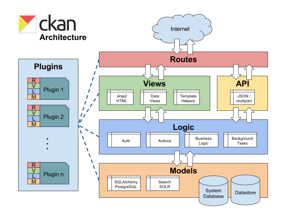 typical architecture diagrams devops