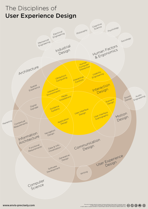 small resolution of mapping the disciplines of user experience design infographic