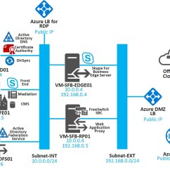 With Azure Ad Adfs Diagram Mitsubishi Lancer Wiring 1992 Nice Place To Get