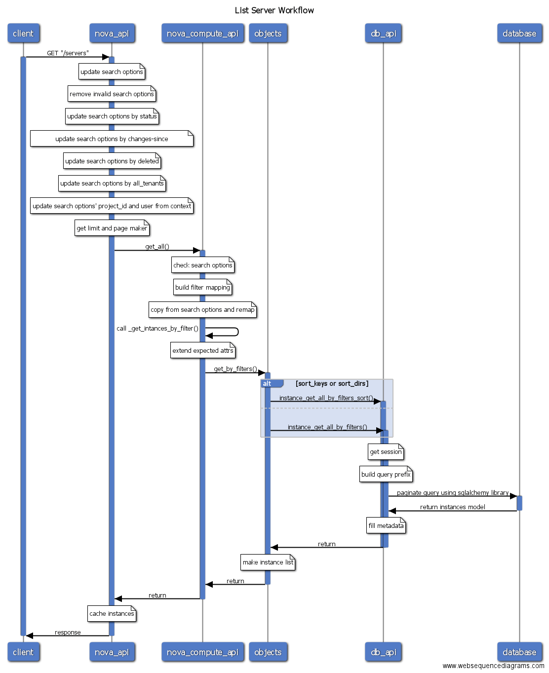 sequence diagram tool open source label the brain anatomy openstack workflow readme en md at master  int32bit