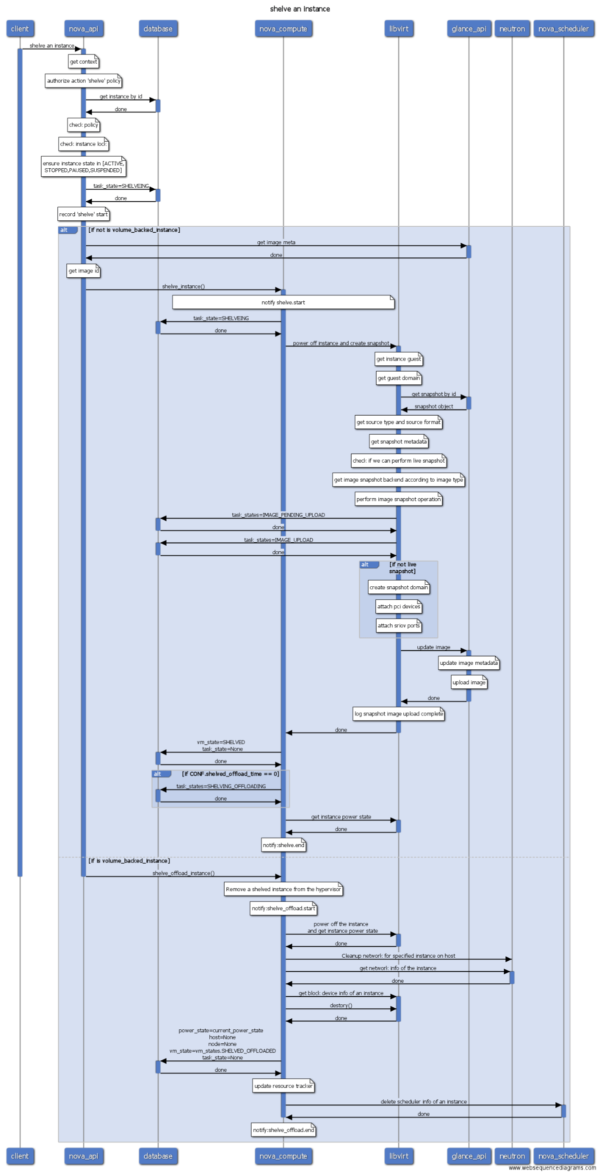 sequence diagram tool open source 2001 ford mustang stereo wiring openstack workflow readme en md at master  int32bit