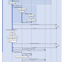 Sequence Diagram Tool Open Source S10 Cruise Control Wiring Openstack Workflow Readme En Md At Master  Int32bit