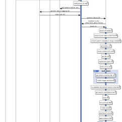 Sequence Diagram Tool Open Source Wiring Of Electric Fan Openstack Workflow Readme En Md At Master  Int32bit