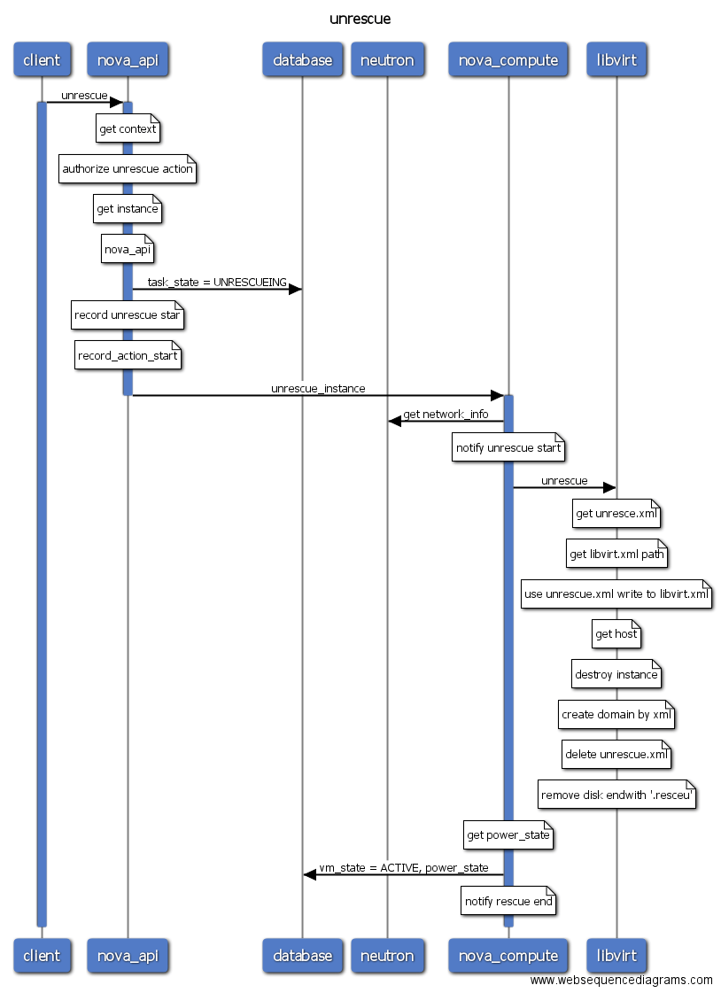 sequence diagram tool open source visio application openstack-workflow/readme.en.md at master · int32bit/openstack-workflow github