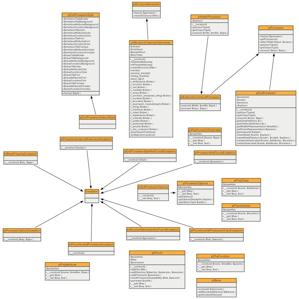 medium resolution of class diagram of the phuml generator