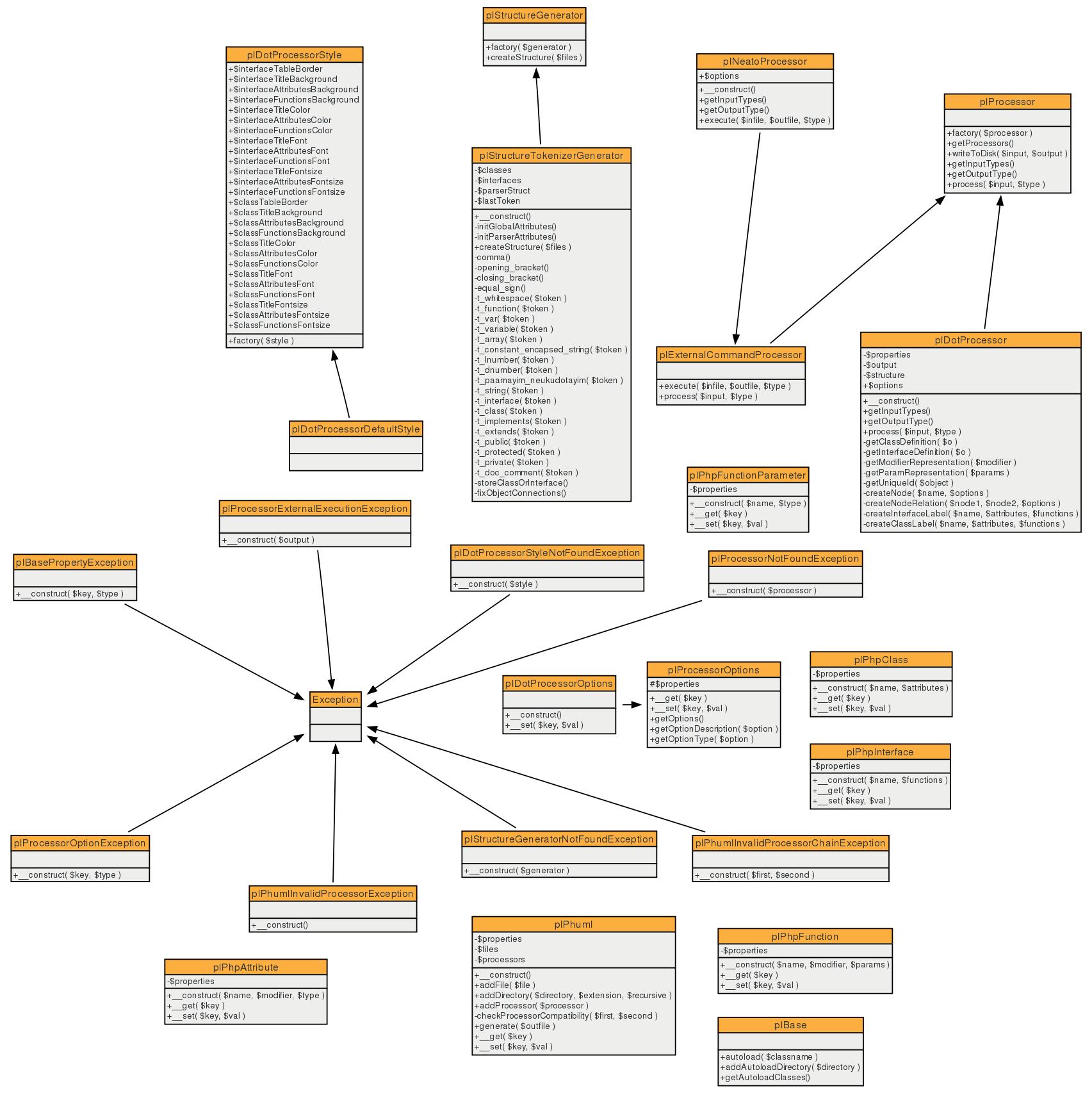 hight resolution of class diagram of the phuml generator