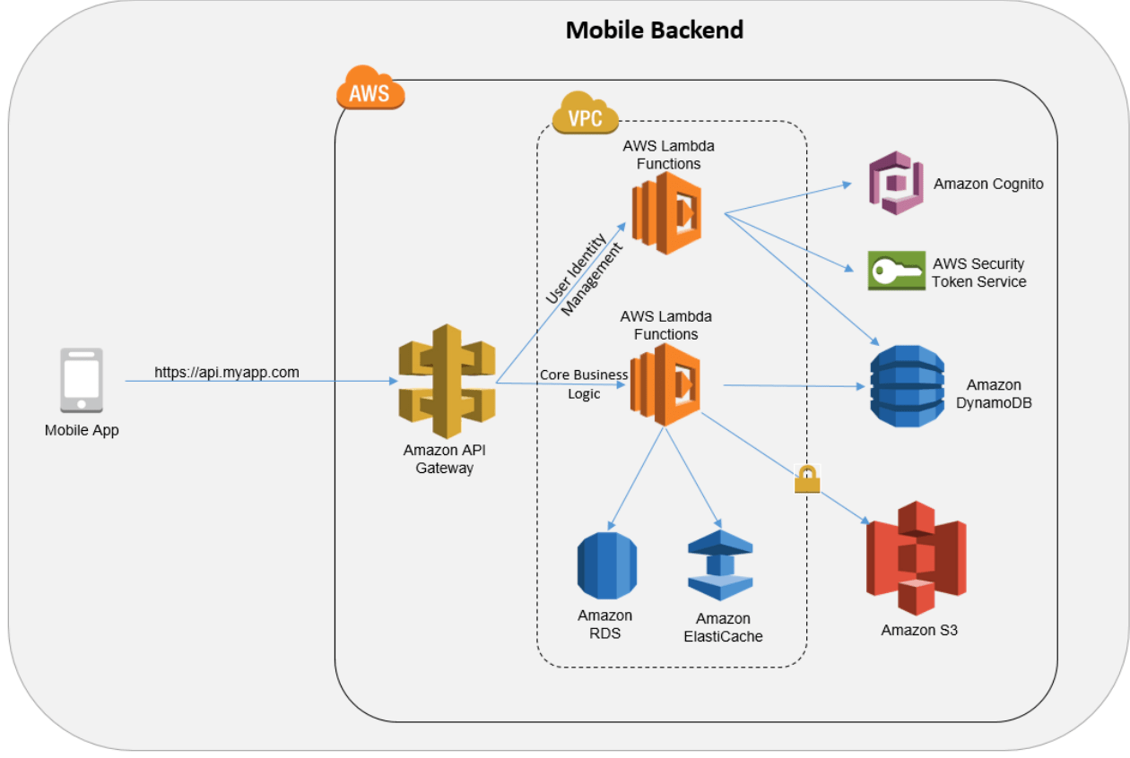 sap 3 tier architecture diagram muscles in your arm github jonascheng serverless with aws