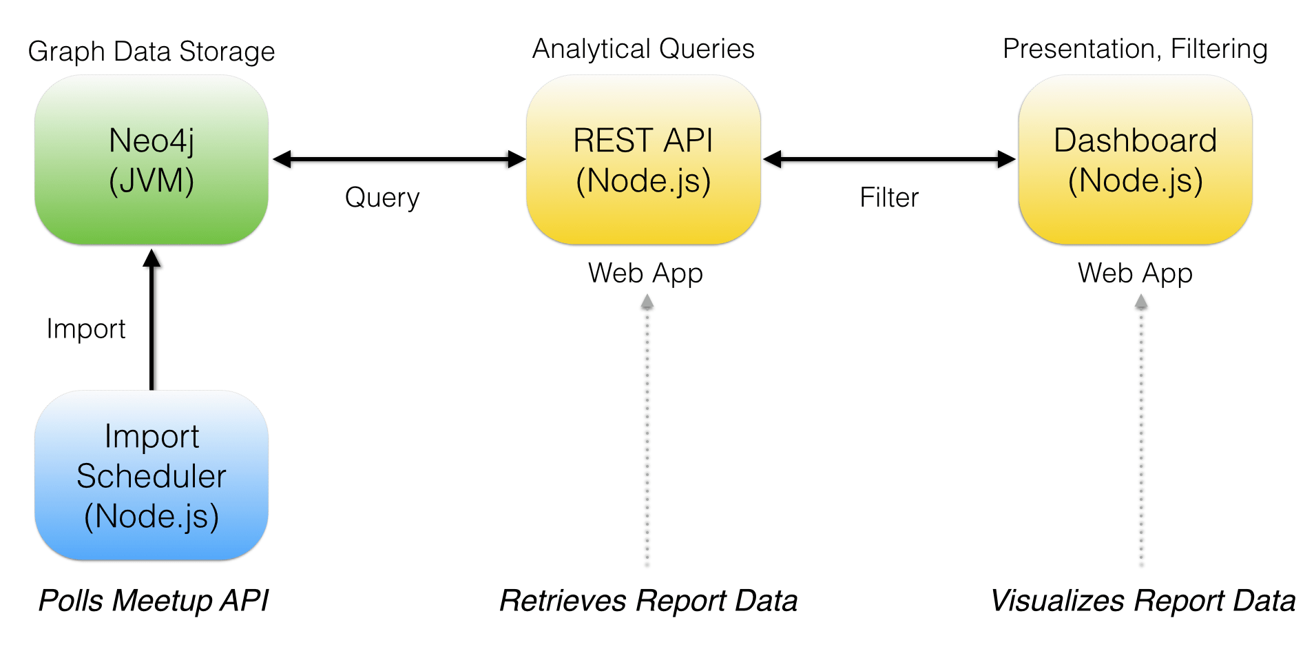 hight resolution of graph based reporting system diagram