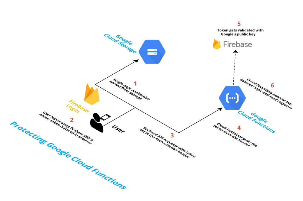 medium resolution of technical architecture
