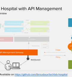 for configuring the api management policies you should have access to a 3scale api management system that is a saas offering from red hat for now  [ 3357 x 1887 Pixel ]