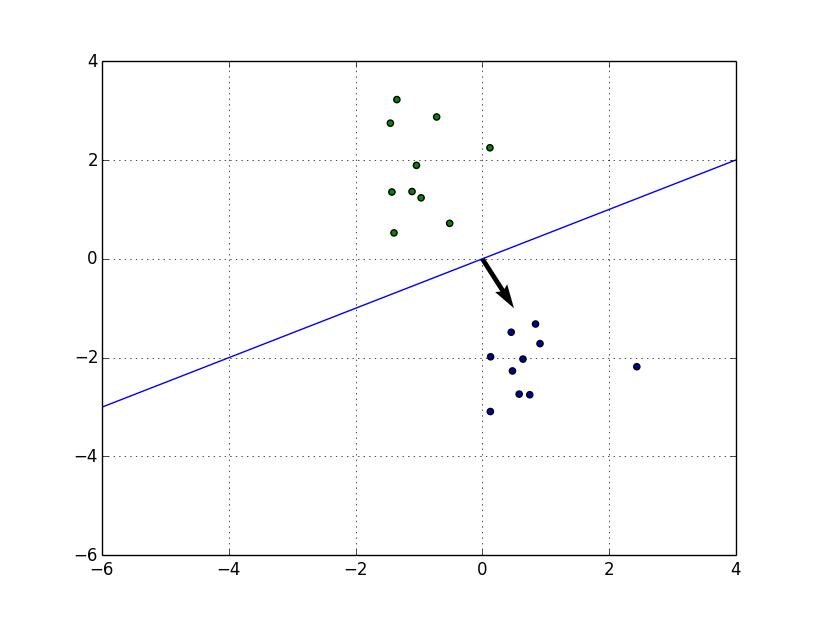 第2回 2クラス分類問題 · levelfour/machine-learning-2014 Wiki · GitHub