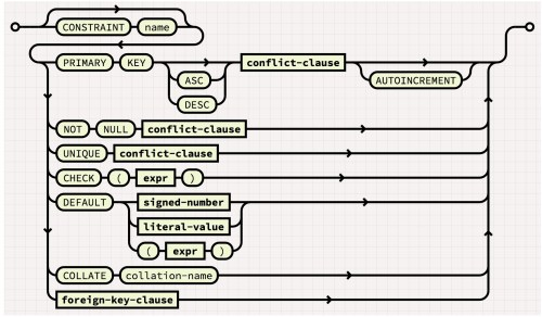 small resolution of diagram for constraint syntax