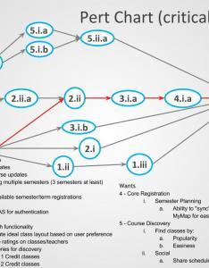 Pert chart also  gantt charts masian cs register byu wiki github rh