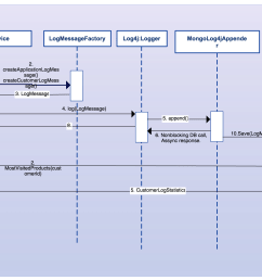sample sequence diagram [ 3030 x 1340 Pixel ]