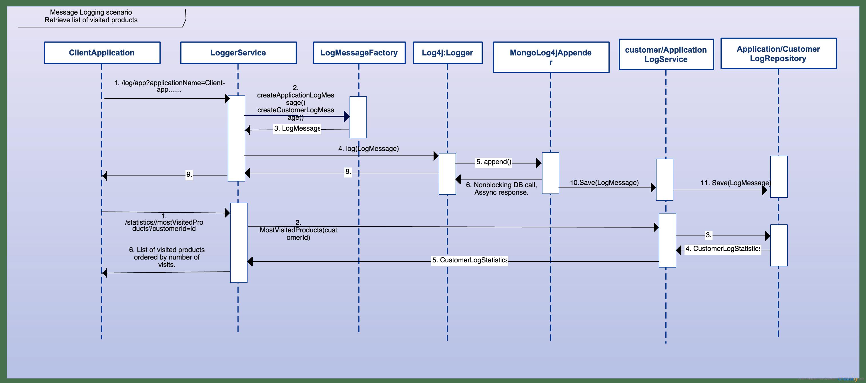 sample sequence diagram example organic solar cell github mohhmekk logging microservice