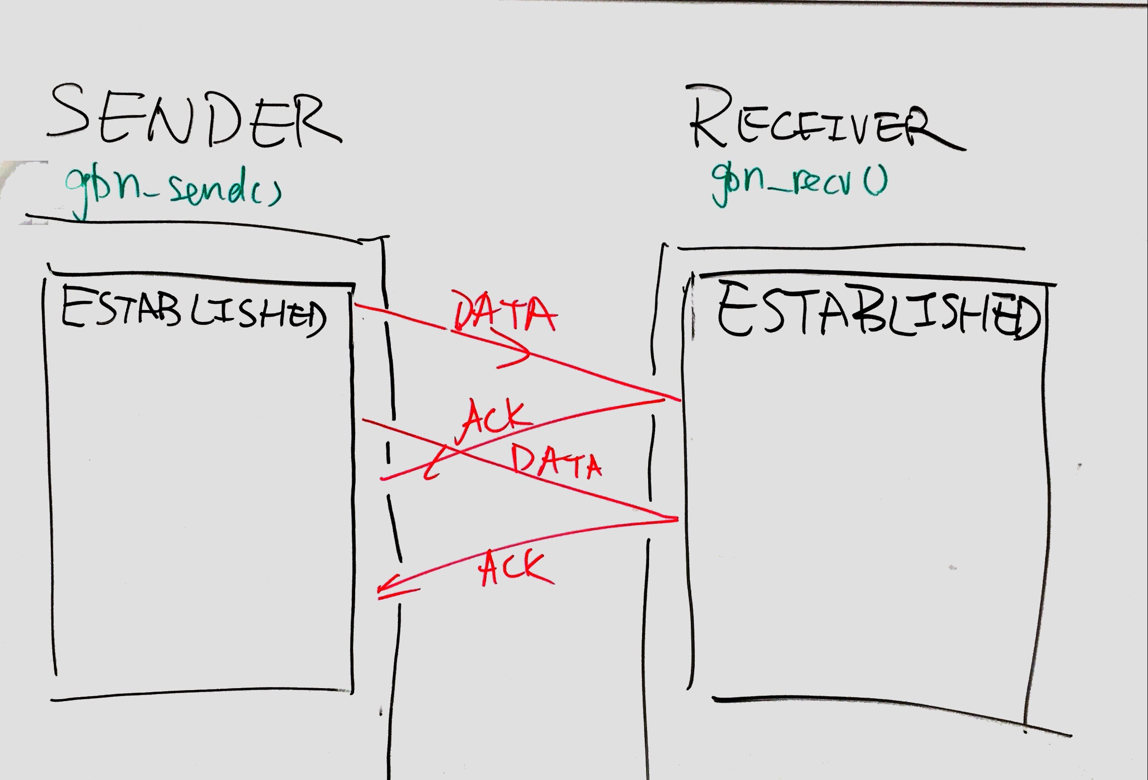 tcp three way handshake diagram hard drive github mw866 go back n like protocol