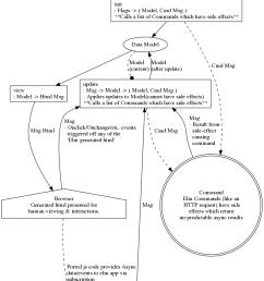 elm architecture diagram [ 844 x 1109 Pixel ]