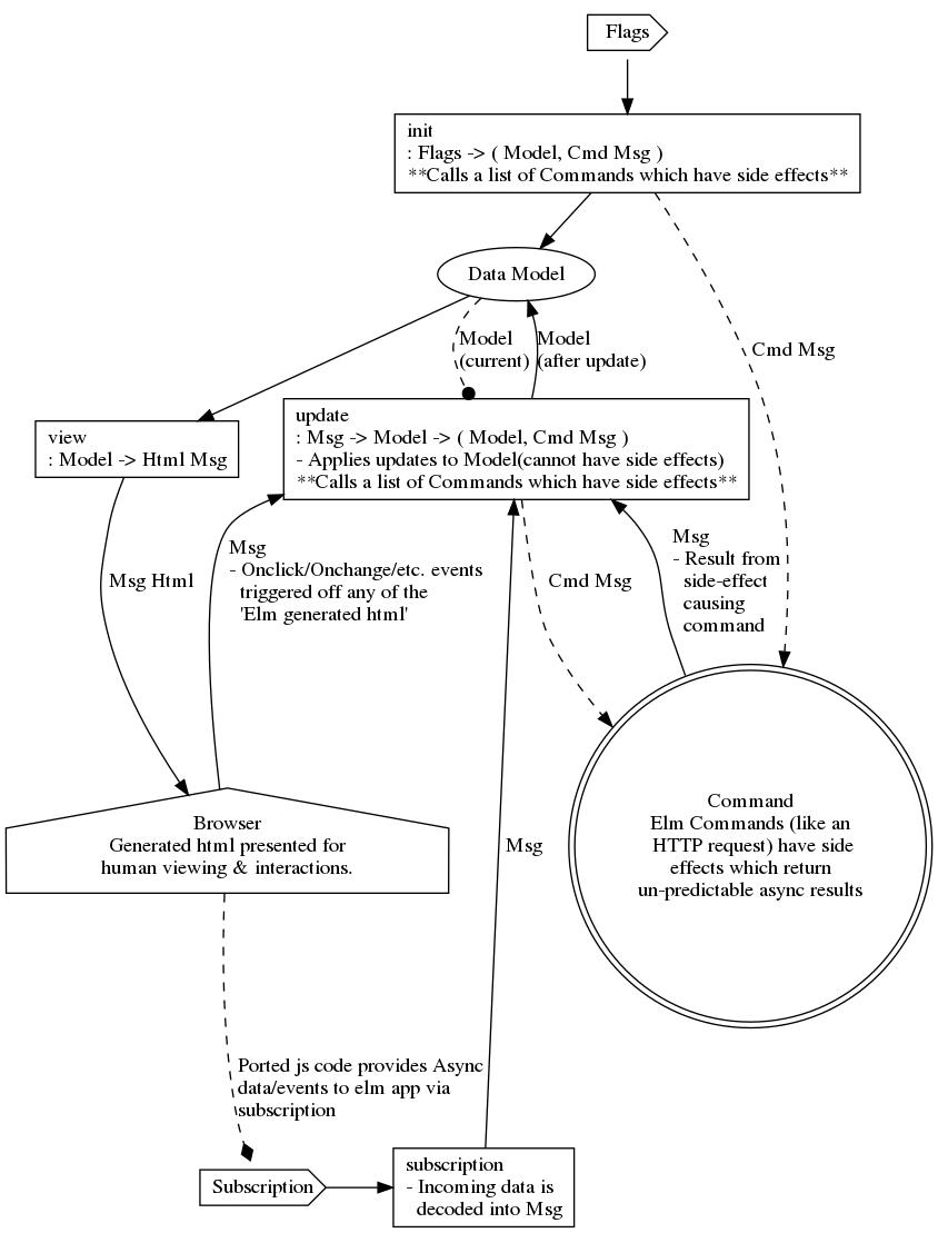 medium resolution of elm architecture diagram