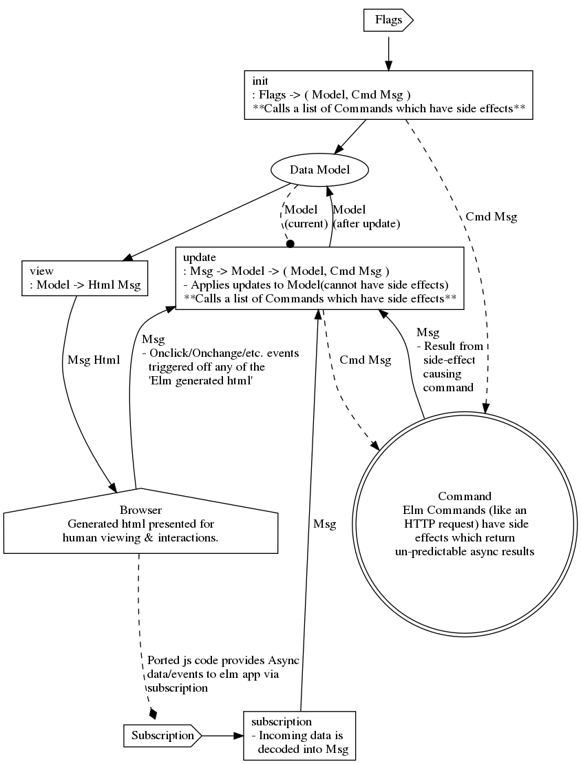 hight resolution of elm architecture diagram