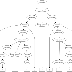 Morphology Tree Diagram Kenwood Car Stereo Syntax Generator Process Model Example
