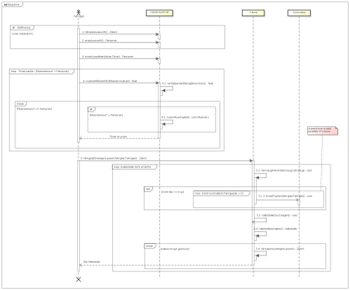 small resolution of use case diagram class diagram sequence diagram