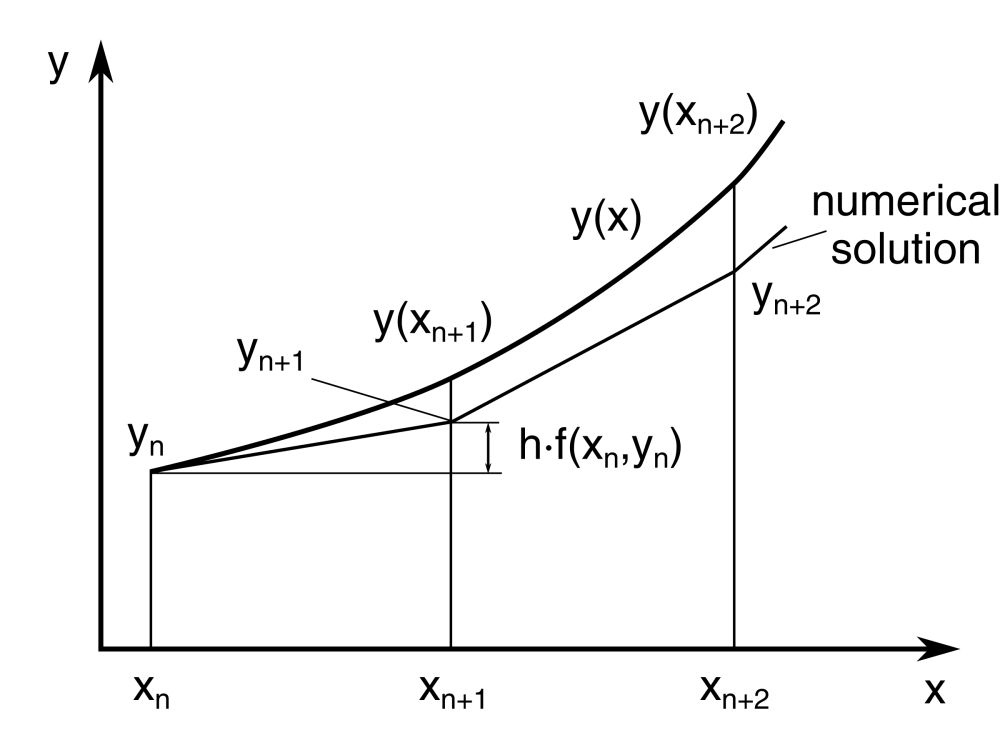 medium resolution of in euler s method you can approximate the curve of the solution by the tangent in each interval that is by a sequence of short line segments