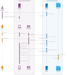 oauth sequence diagram  [ 2479 x 2690 Pixel ]