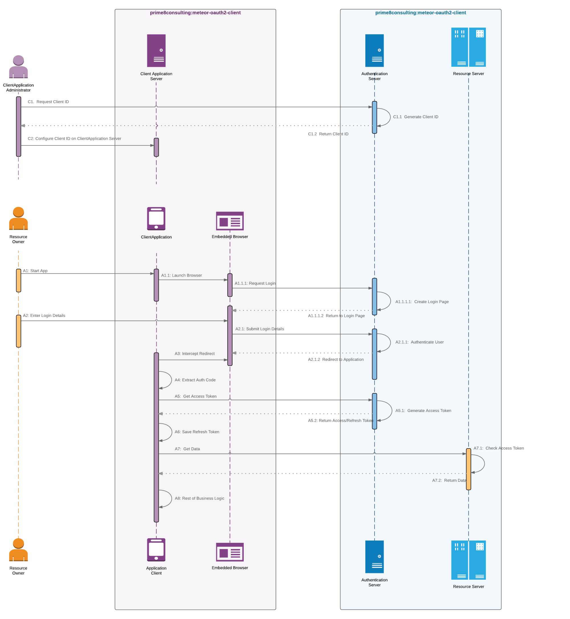 hight resolution of oauth sequence diagram