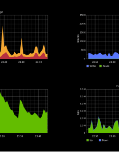 Web dashboards also open source graph kimduho webdev wiki github rh