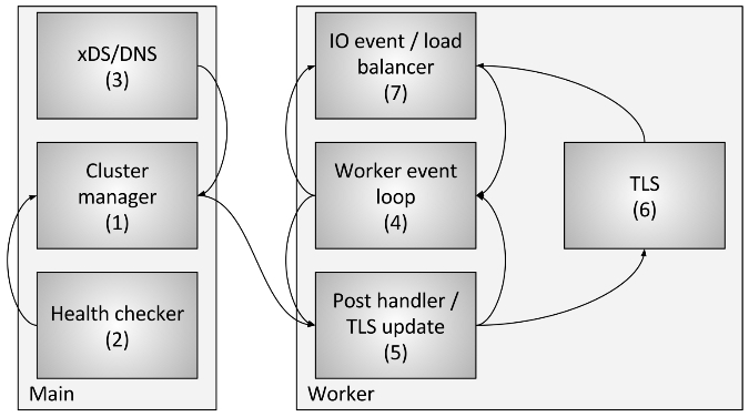Envoy架構師Matt Klein對Envoy線程模型的簡介 · Service Mesh|服務網格中文社區
