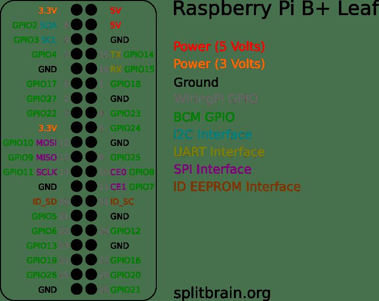 wiringpi pin numbers b 2