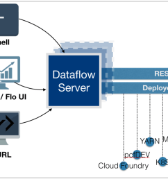 the spring cloud data flow server architecture [ 1055 x 841 Pixel ]