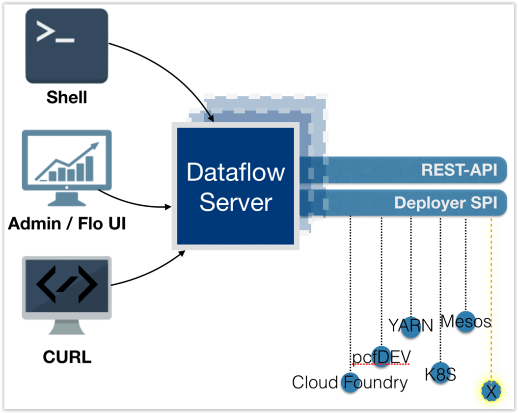 hight resolution of the spring cloud data flow server architecture