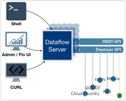 small resolution of the spring cloud data flow server architecture