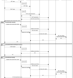 authentication and authorisation sequence diagram [ 1158 x 1423 Pixel ]