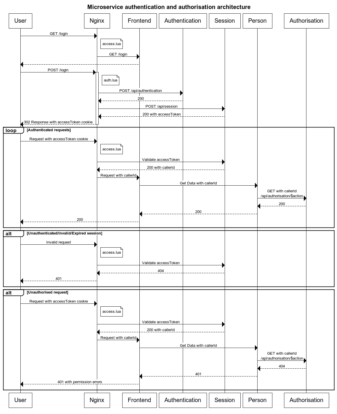 hight resolution of authentication and authorisation sequence diagram