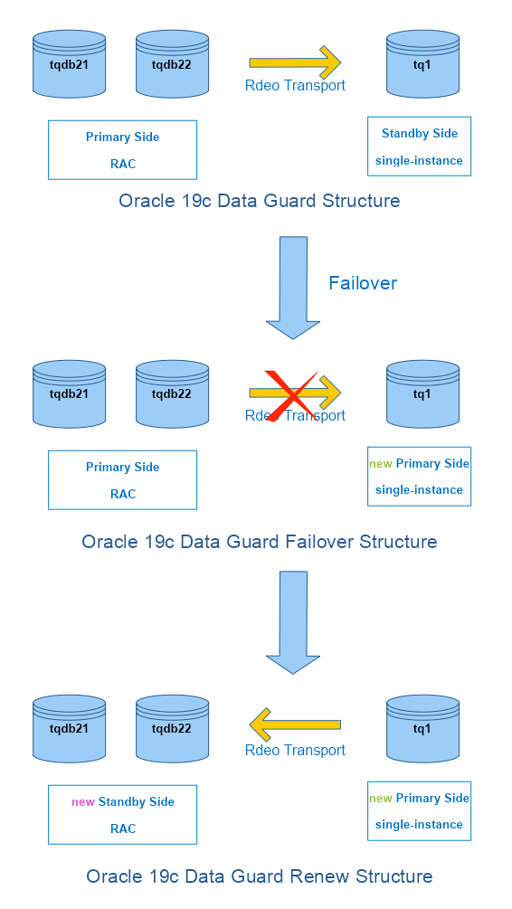 Oracle 19c Data Guard Renew Structure-1