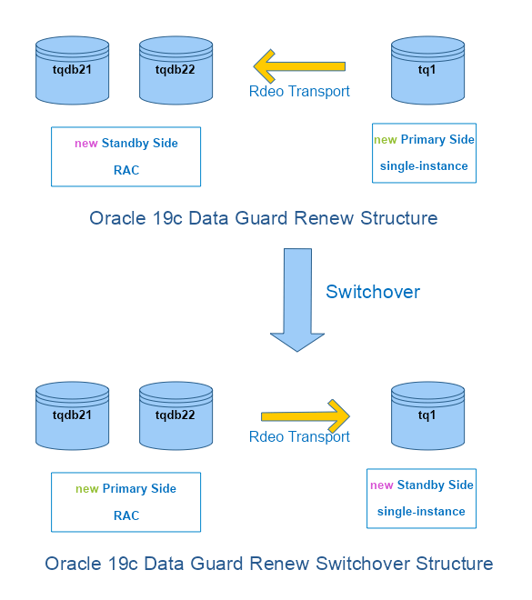 Oracle 19c Data Guard Renew Switchover Structure-2