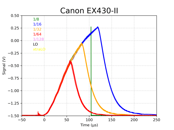 Canon 430EX-II strobe duration test