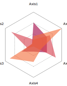 Angular radar charts also github vthinkxie  light weight tools to display rh