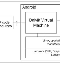 the dex code along with some other resources is placed in a bundle of files called an android application package apk and this is what the dvm needs to  [ 5982 x 2661 Pixel ]