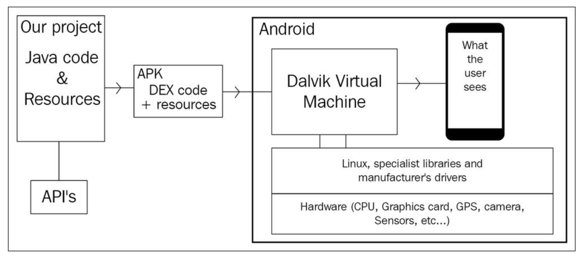 hight resolution of the dex code along with some other resources is placed in a bundle of files called an android application package apk and this is what the dvm needs to