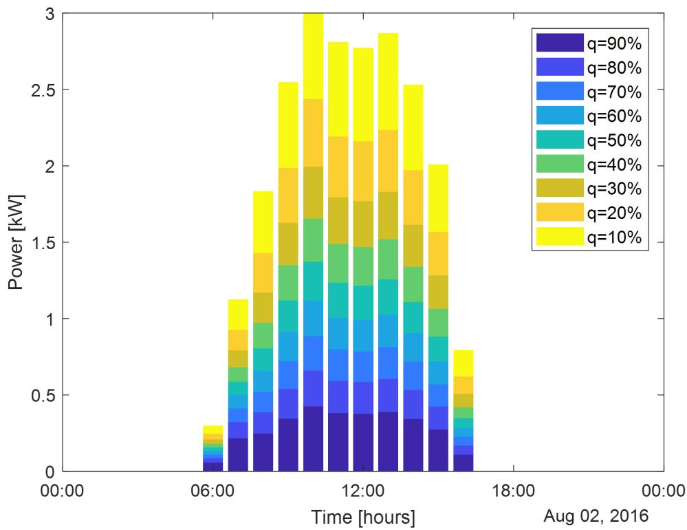 medium resolution of output forecasts