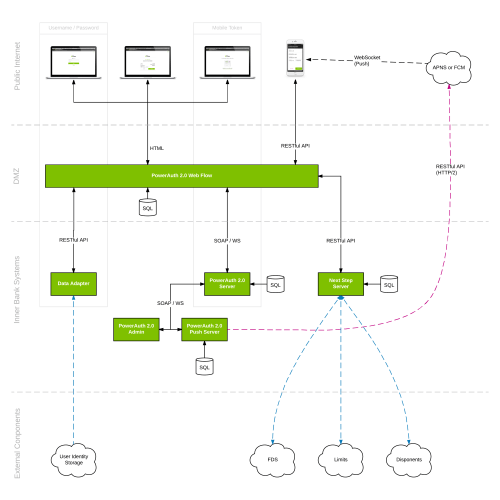 small resolution of web flow architecture diagram in higher resolution