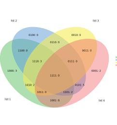 github tctianchi pyvenn 2 6 sets venn diagram for python venn diagram worksheet labels  [ 995 x 978 Pixel ]