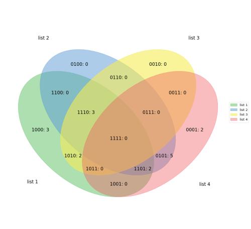 small resolution of github tctianchi pyvenn 2 6 sets venn diagram for python venn diagram worksheet labels