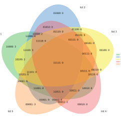 How To Find The Intersection In A Venn Diagram Wiring Basics Python 4 Sets Orange Visual
