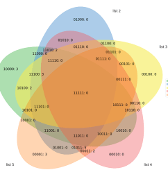 labels venn get labels range 10 range 5 15 range 3 8 range 8 17 range 10 20 range 13 25 fill number logic fig  [ 1097 x 1007 Pixel ]